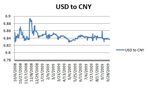 USD to CNY