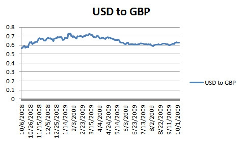 USD to GBP